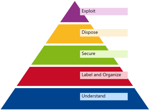 Maslow for Information