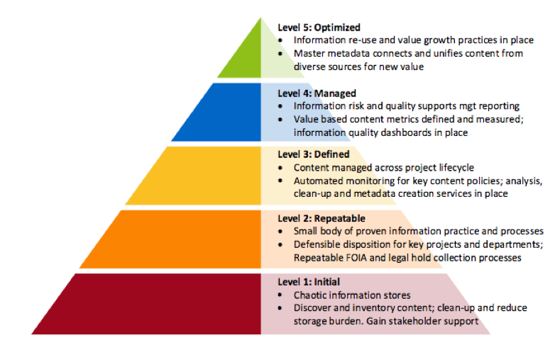 Information Governance Maturity Model