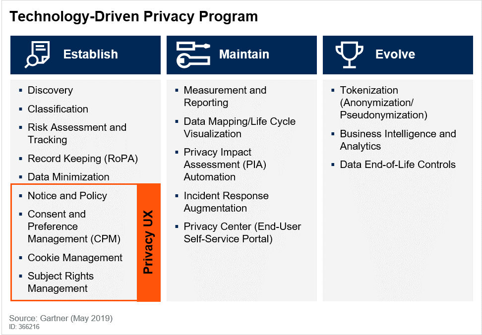 Technology-Driven Privacy Program