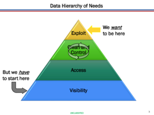 Data Hierarchy of Needs